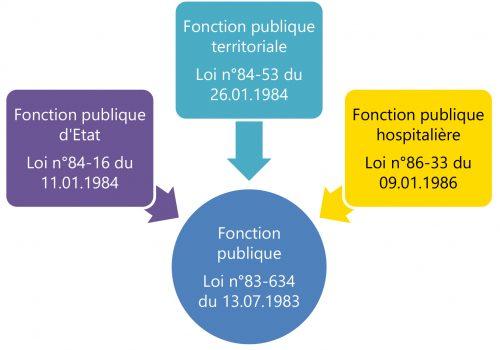 Page Intérieure Les 3 fonctions publiques-3